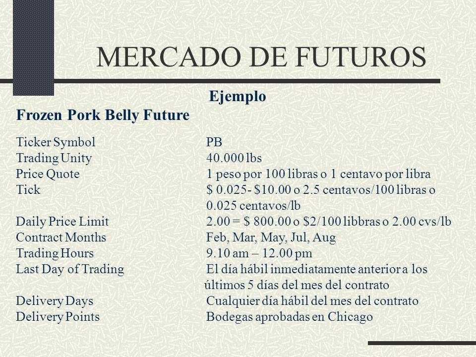 MERCADO DE FUTUROS Ejemplo Frozen Pork Belly Future Ticker SymbolPB Trading Unity40.000 lbs Price Quote1 peso por 100 libras o 1 centavo por libra Tic