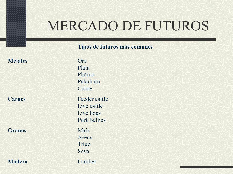 MERCADO DE FUTUROS Tipos de futuros más comunes MetalesOro Plata Platino Paladium Cobre CarnesFeeder cattle Live cattle Live hogs Pork bellies GranosM