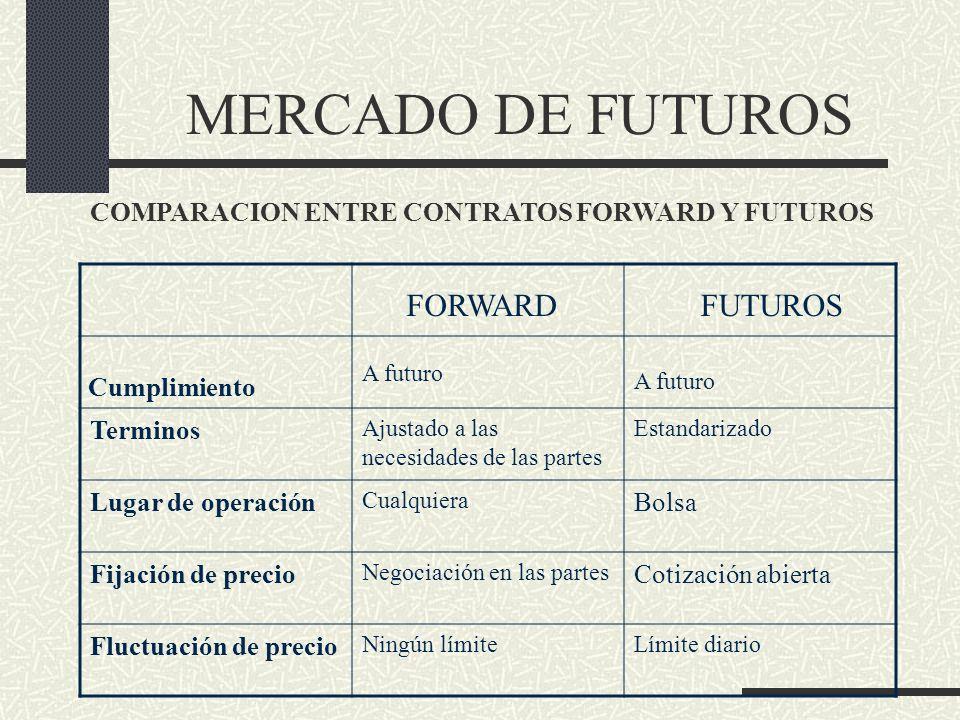 MERCADO DE FUTUROS Terminos Ajustado a las necesidades de las partes Estandarizado Lugar de operación Cualquiera Bolsa Fijación de precio Negociación