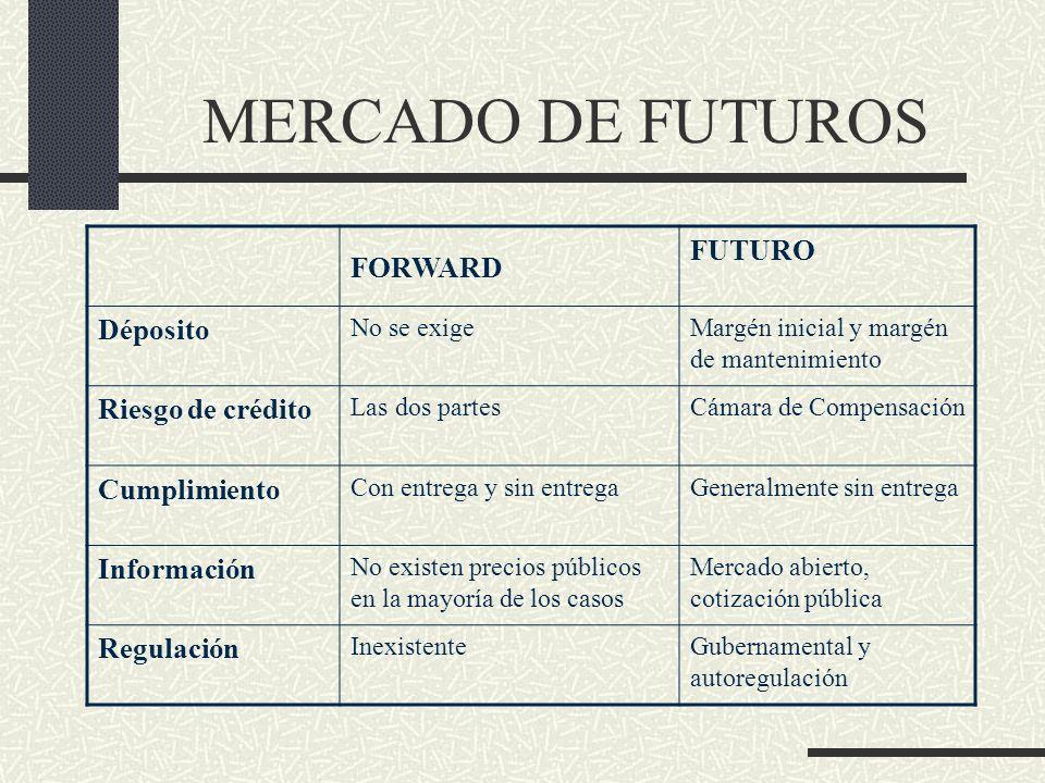 MERCADO DE FUTUROS FORWARD FUTURO Déposito No se exigeMargén inicial y margén de mantenimiento Riesgo de crédito Las dos partesCámara de Compensación