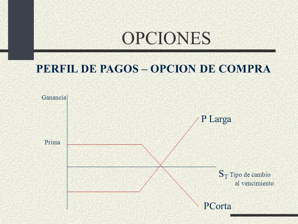 OPCIONES PERFIL DE PAGOS – OPCION DE COMPRA Ganancia S T Tipo de cambio al vencimiento P Larga PCorta Prima