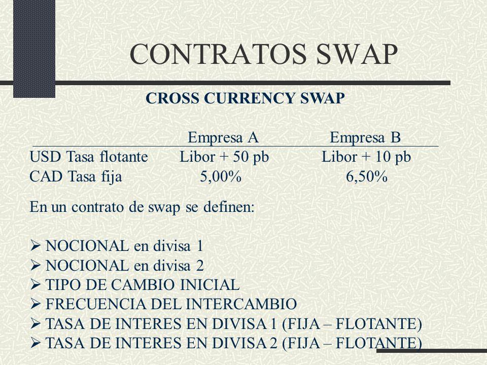 CONTRATOS SWAP CROSS CURRENCY SWAP Empresa A Empresa B USD Tasa flotante Libor + 50 pbLibor + 10 pb CAD Tasa fija 5,00% 6,50% En un contrato de swap s