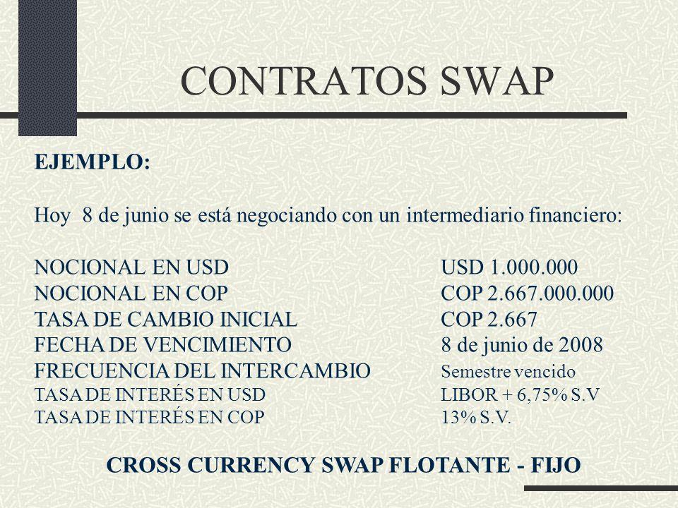 CONTRATOS SWAP EJEMPLO: Hoy 8 de junio se está negociando con un intermediario financiero: NOCIONAL EN USDUSD 1.000.000 NOCIONAL EN COPCOP 2.667.000.0