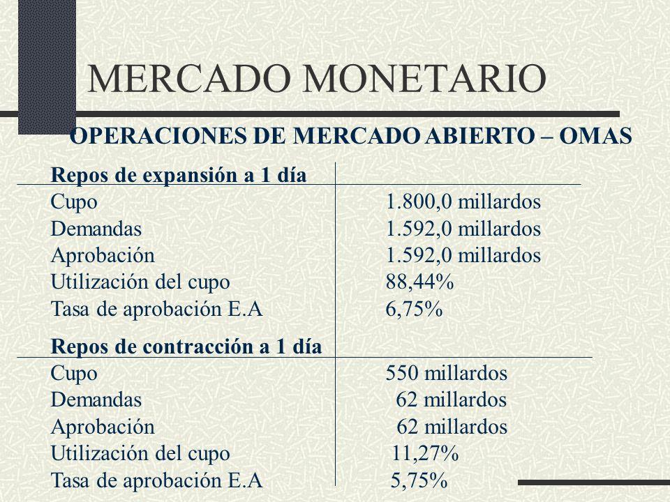 MERCADO MONETARIO OPERACIONES DE MERCADO ABIERTO – OMAS Repos de expansión a 1 día Cupo1.800,0 millardos Demandas1.592,0 millardos Aprobación1.592,0 m