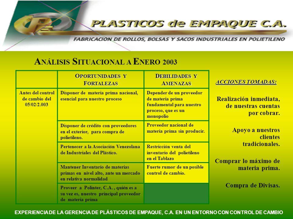 O PORTUNIDADES Y F ORTALEZAS D EBILIDADES Y A MENAZAS Antes del control de cambio del 05/02/2.003 Disponer de materia prima nacional, esencial para nu