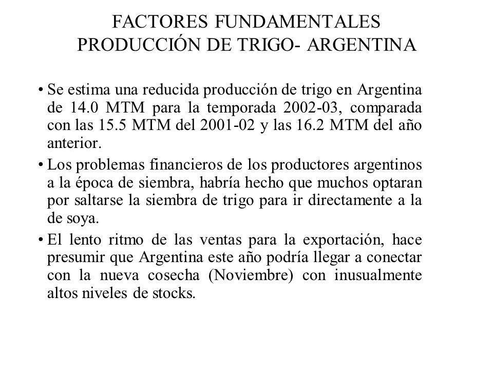 Se estima una reducida producción de trigo en Argentina de 14.0 MTM para la temporada 2002-03, comparada con las 15.5 MTM del 2001-02 y las 16.2 MTM d