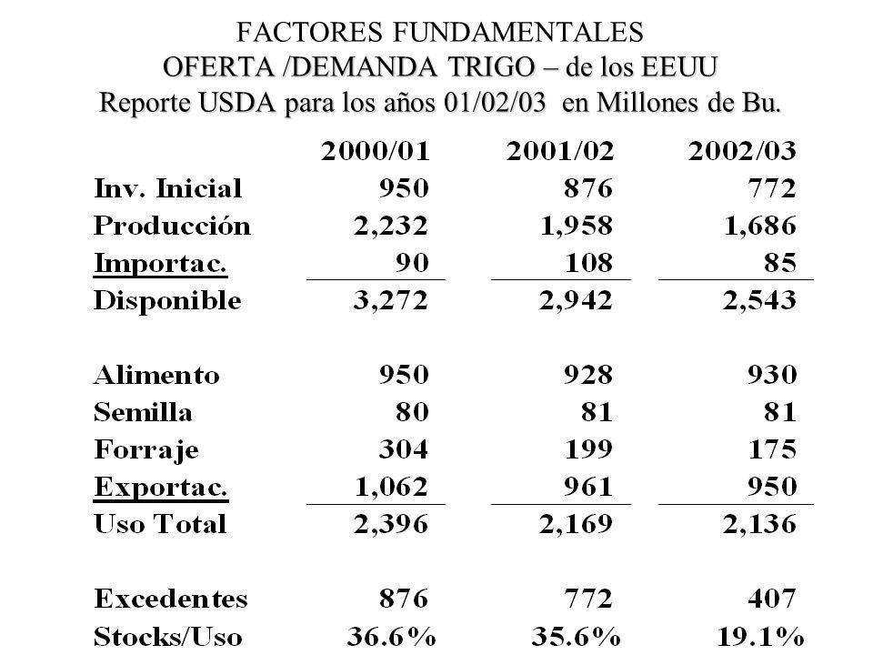 OFERTA /DEMANDA TRIGO – de los EEUU Reporte USDA para los años 01/02/03 en Millones de Bu. FACTORES FUNDAMENTALES OFERTA /DEMANDA TRIGO – de los EEUU