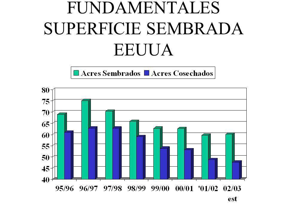 FACTORES FUNDAMENTALES SUPERFICIE SEMBRADA EEUUA