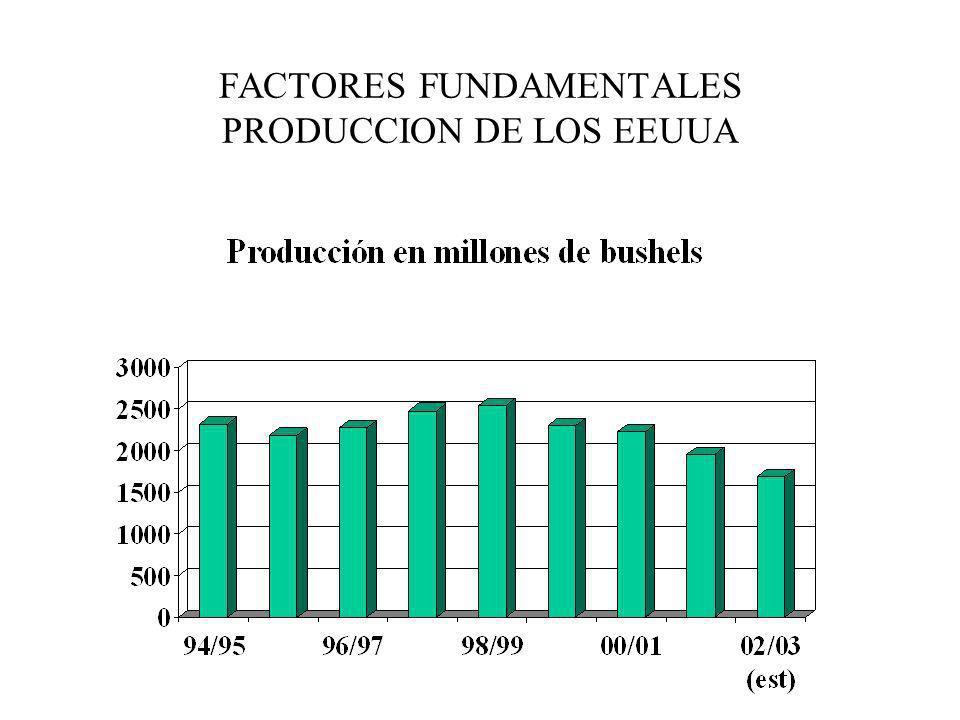 FACTORES FUNDAMENTALES PRODUCCION DE LOS EEUUA