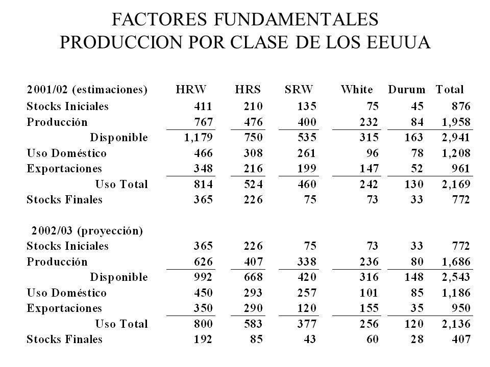 FACTORES FUNDAMENTALES PRODUCCION POR CLASE DE LOS EEUUA
