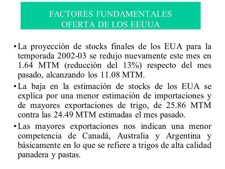 La proyección de stocks finales de los EUA para la temporada 2002-03 se redujo nuevamente este mes en 1.64 MTM (reducción del 13%) respecto del mes pa