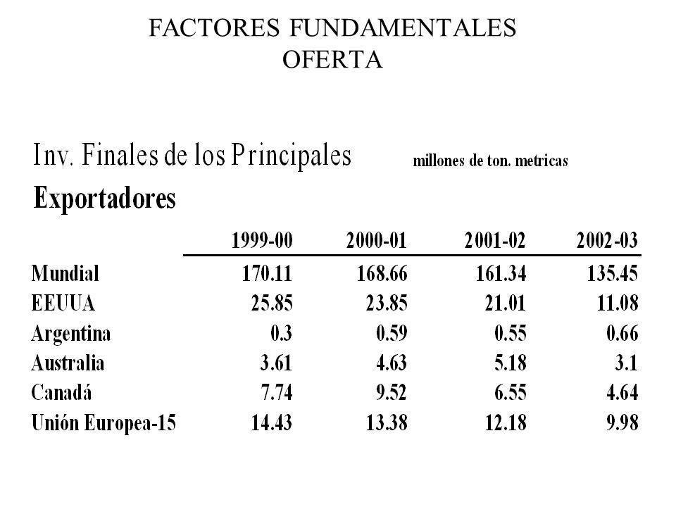 FACTORES FUNDAMENTALES OFERTA