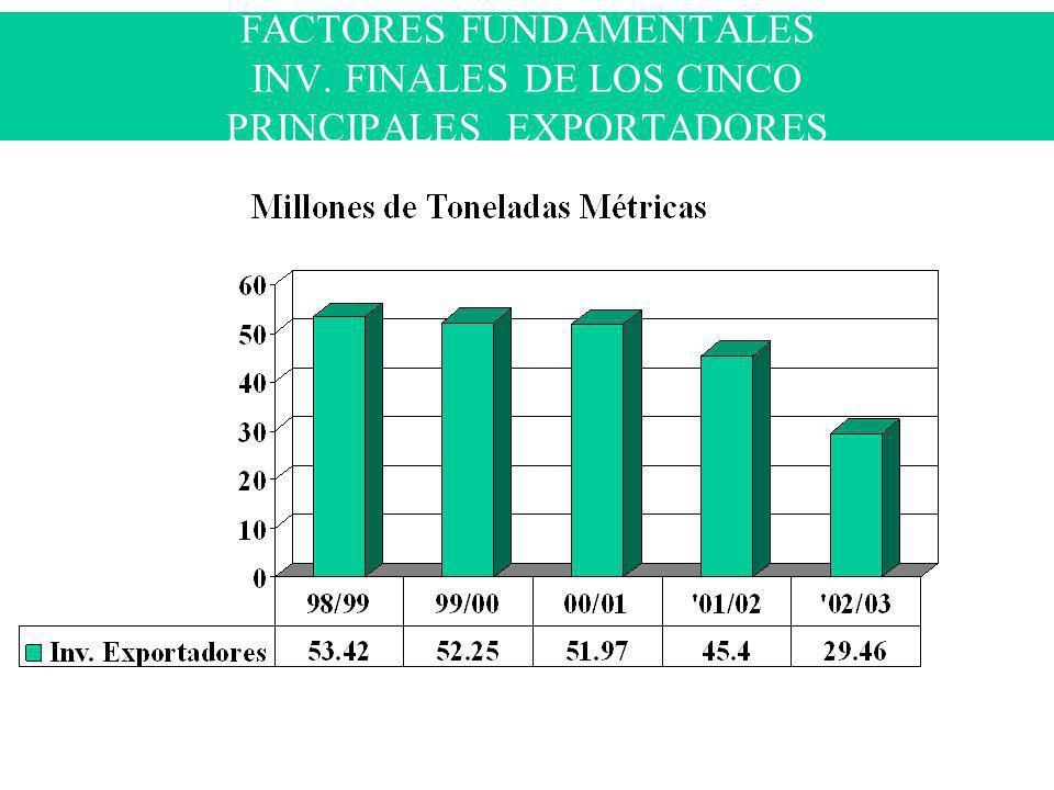 FACTORES FUNDAMENTALES INV. FINALES DE LOS CINCO PRINCIPALES EXPORTADORES