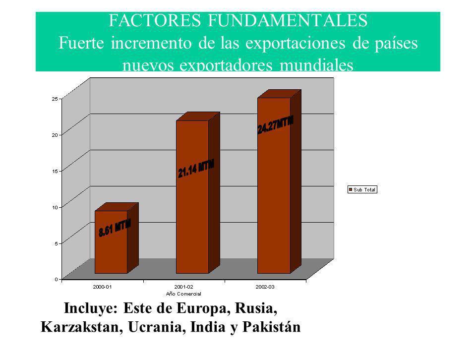 FACTORES FUNDAMENTALES Fuerte incremento de las exportaciones de países nuevos exportadores mundiales Incluye: Este de Europa, Rusia, Karzakstan, Ucra