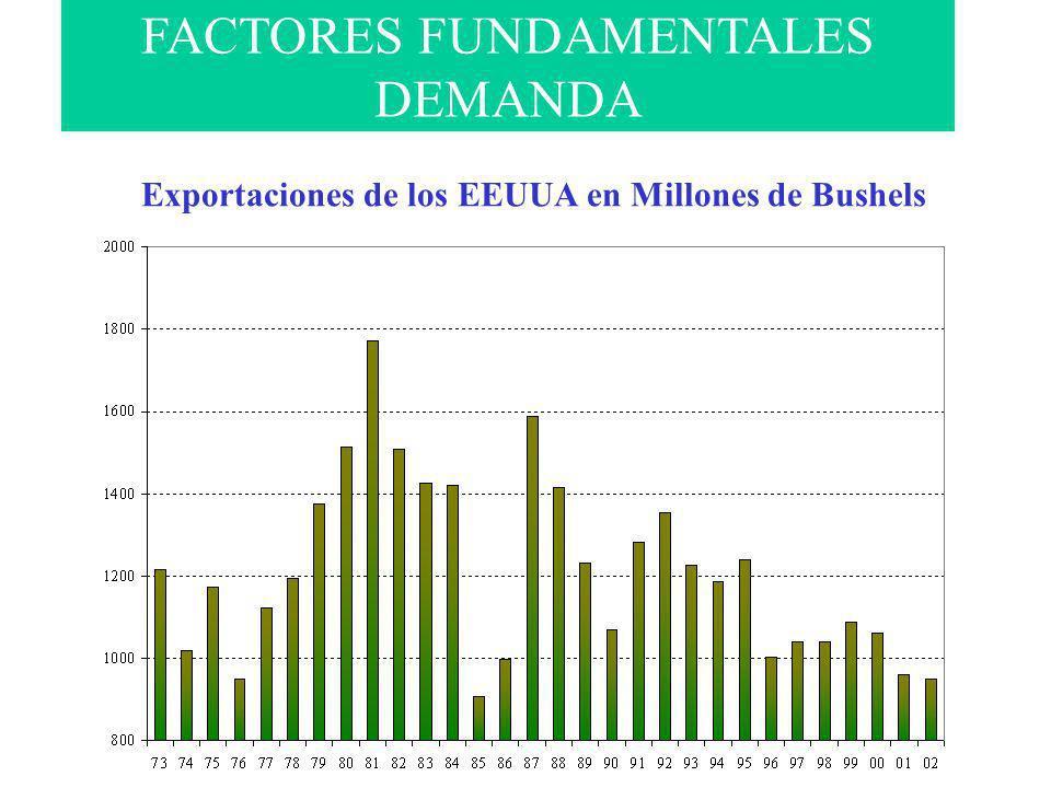 FACTORES FUNDAMENTALES DEMANDA Exportaciones de los EEUUA en Millones de Bushels