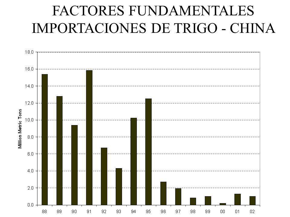 FACTORES FUNDAMENTALES IMPORTACIONES DE TRIGO - CHINA