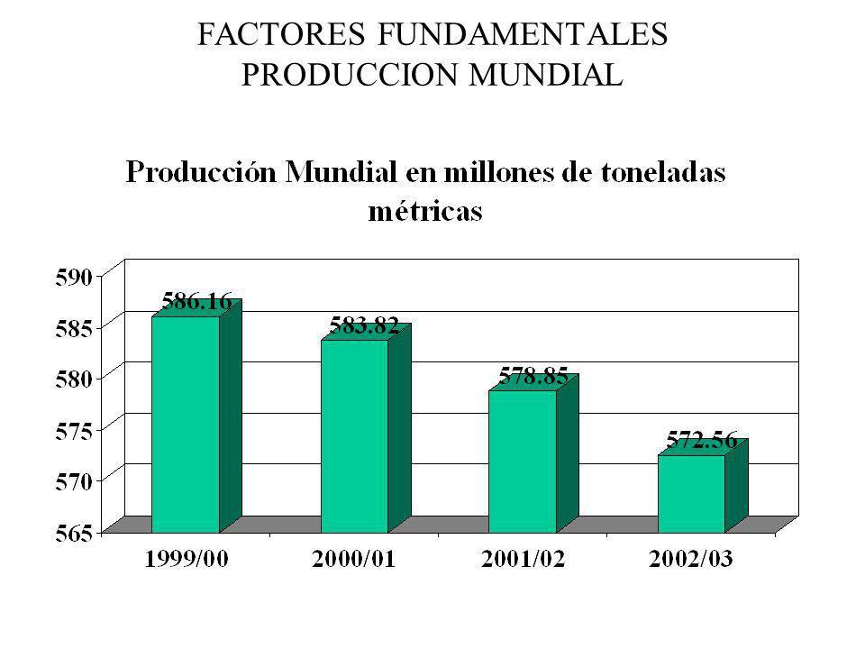 FACTORES FUNDAMENTALES PRODUCCION MUNDIAL