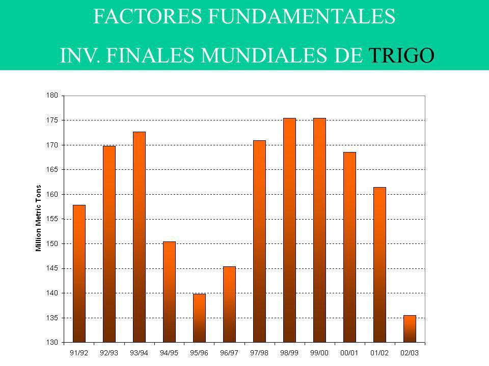 FACTORES FUNDAMENTALES INV. FINALES MUNDIALES DE TRIGO