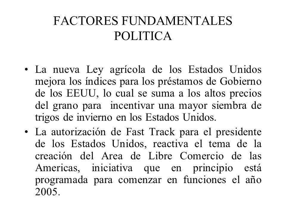 FACTORES FUNDAMENTALES POLITICA La nueva Ley agrícola de los Estados Unidos mejora los índices para los préstamos de Gobierno de los EEUU, lo cual se