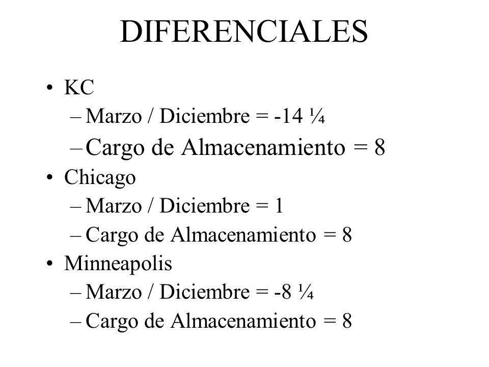 DIFERENCIALES KC –Marzo / Diciembre = -14 ¼ –Cargo de Almacenamiento = 8 Chicago –Marzo / Diciembre = 1 –Cargo de Almacenamiento = 8 Minneapolis –Marz