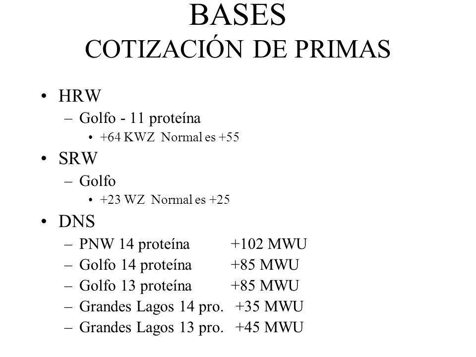 BASES COTIZACIÓN DE PRIMAS HRW –Golfo - 11 proteína +64 KWZ Normal es +55 SRW –Golfo +23 WZ Normal es +25 DNS –PNW 14 proteína +102 MWU –Golfo 14 prot