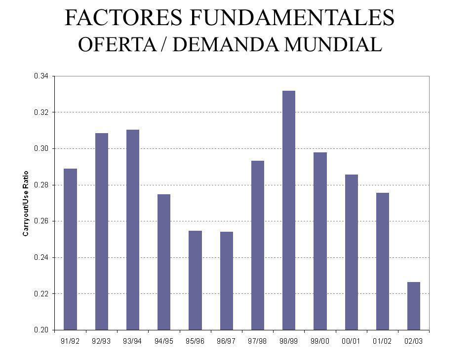 FACTORES FUNDAMENTALES OFERTA / DEMANDA MUNDIAL