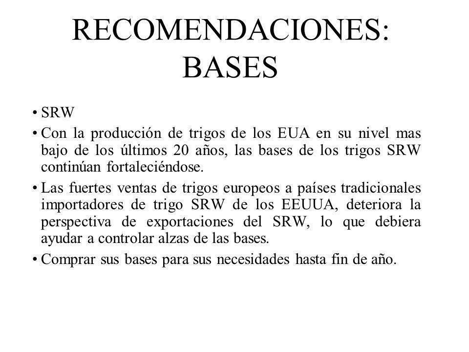 RECOMENDACIONES: BASES SRW Con la producción de trigos de los EUA en su nivel mas bajo de los últimos 20 años, las bases de los trigos SRW continúan f
