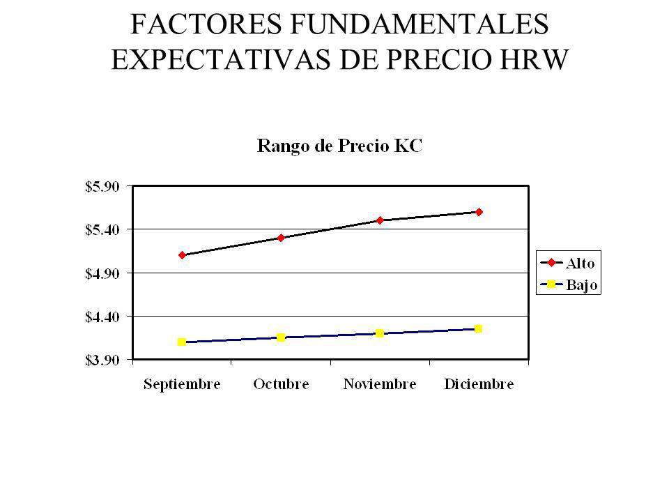 FACTORES FUNDAMENTALES EXPECTATIVAS DE PRECIO HRW