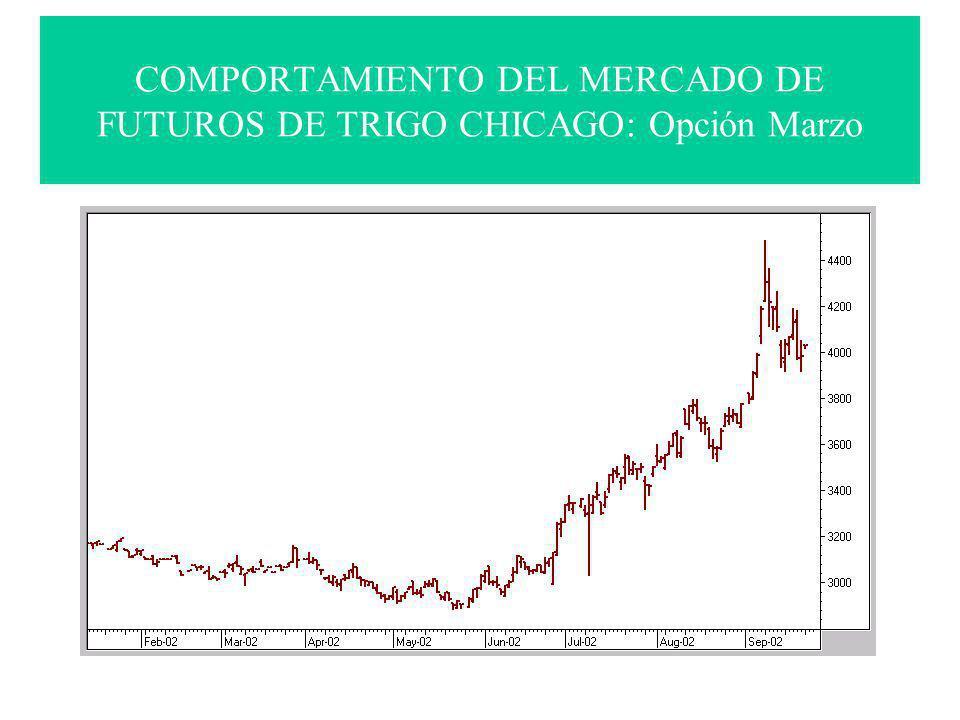 COMPORTAMIENTO DEL MERCADO DE FUTUROS DE TRIGO CHICAGO: Opción Marzo