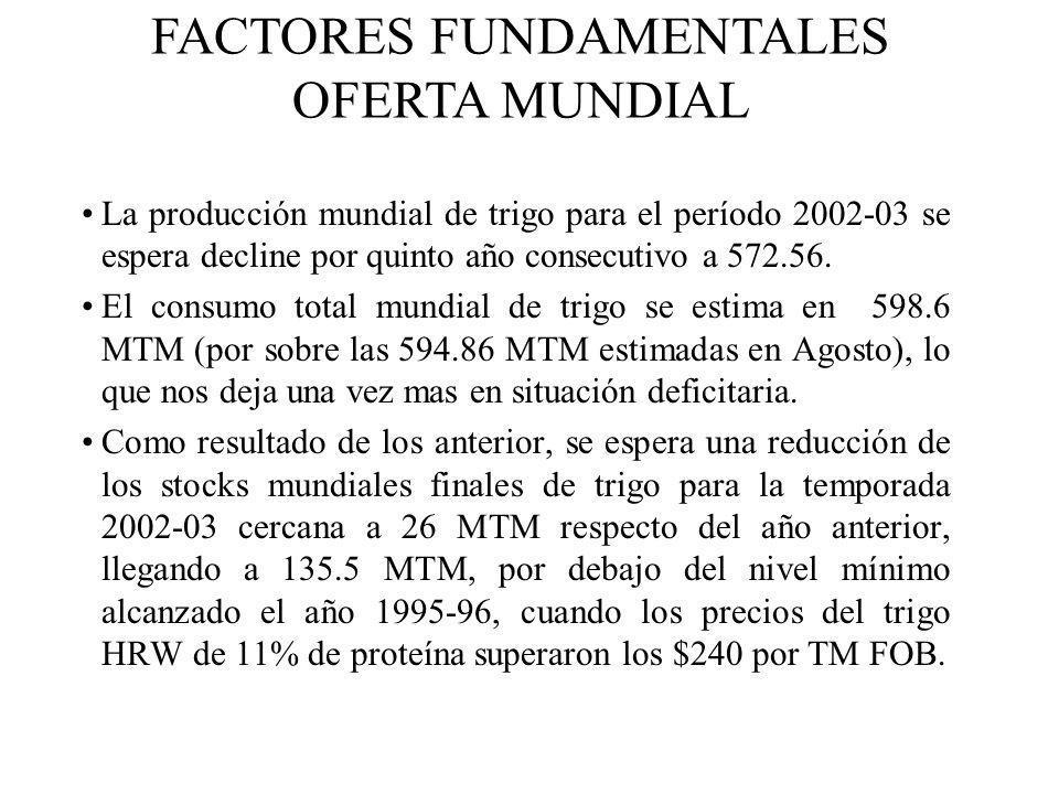La producción mundial de trigo para el período 2002-03 se espera decline por quinto año consecutivo a 572.56. El consumo total mundial de trigo se est