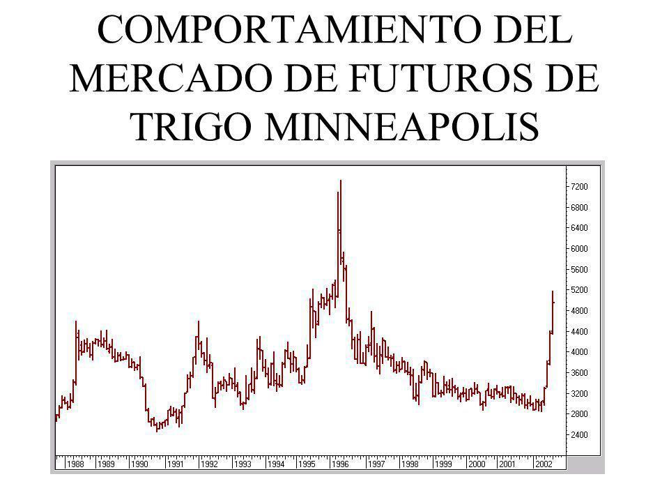 COMPORTAMIENTO DEL MERCADO DE FUTUROS DE TRIGO MINNEAPOLIS