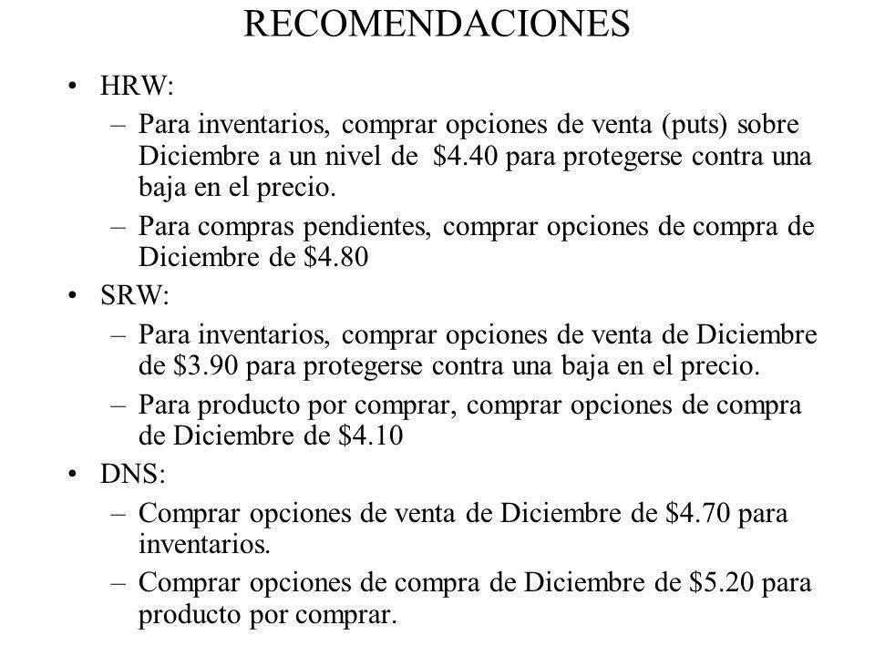 RECOMENDACIONES HRW: –Para inventarios, comprar opciones de venta (puts) sobre Diciembre a un nivel de $4.40 para protegerse contra una baja en el pre