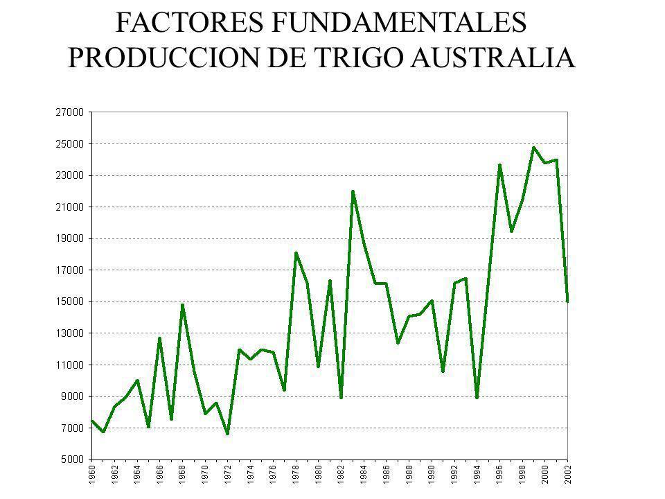 FACTORES FUNDAMENTALES PRODUCCION DE TRIGO AUSTRALIA