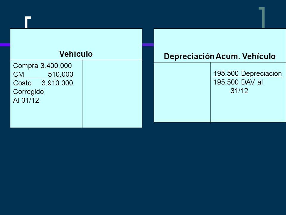 Vehículo Compra 3.400.000 CM 510.000 Costo 3.910.000 Corregido Al 31/12 Depreciación Acum. Vehículo 195.500 Depreciación 195.500 DAV al 31/12