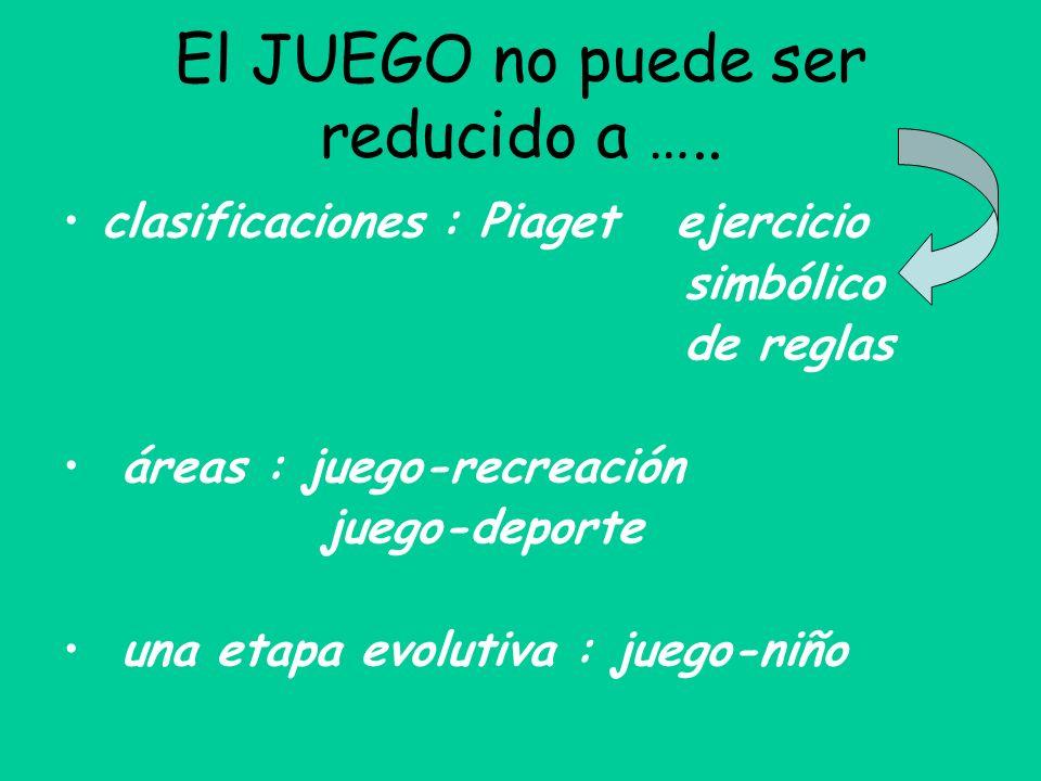 El JUEGO no puede ser reducido a ….. clasificaciones : Piaget ejercicio simbólico de reglas áreas : juego-recreación juego-deporte una etapa evolutiva