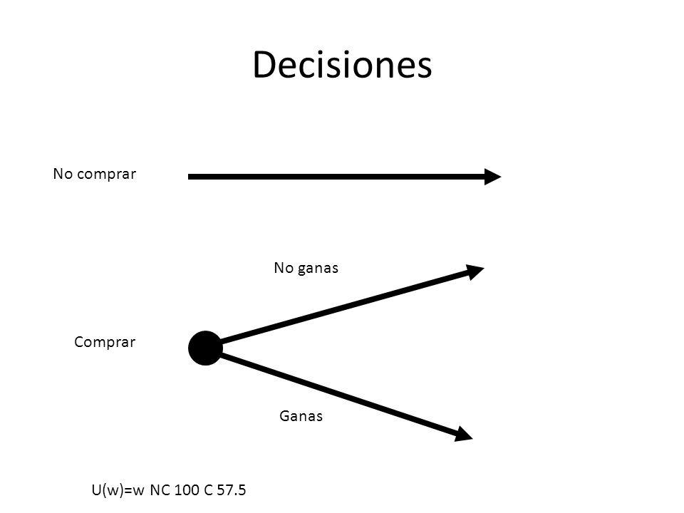 Decisiones No comprar Comprar No ganas Ganas U(w)=w NC 100 C 57.5