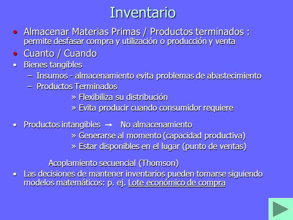 Inventario Almacenar Materias Primas / Productos terminados : permite desfasar compra y utilización o producción y ventaAlmacenar Materias Primas / Pr