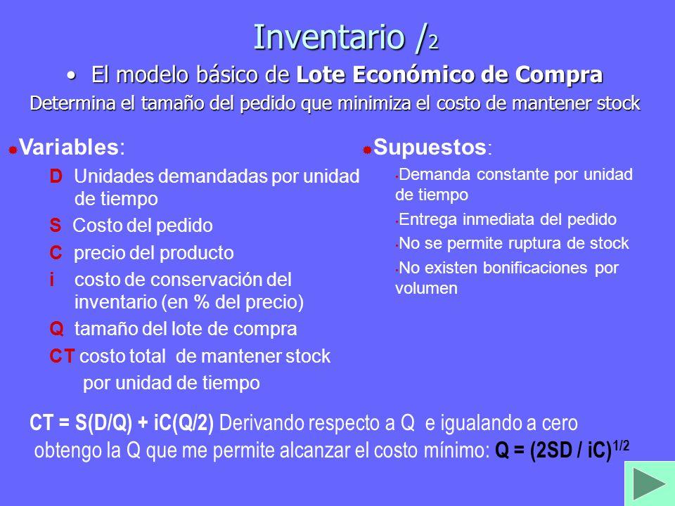 Inventario / 2 El modelo básico de Lote Económico de CompraEl modelo básico de Lote Económico de Compra Determina el tamaño del pedido que minimiza el