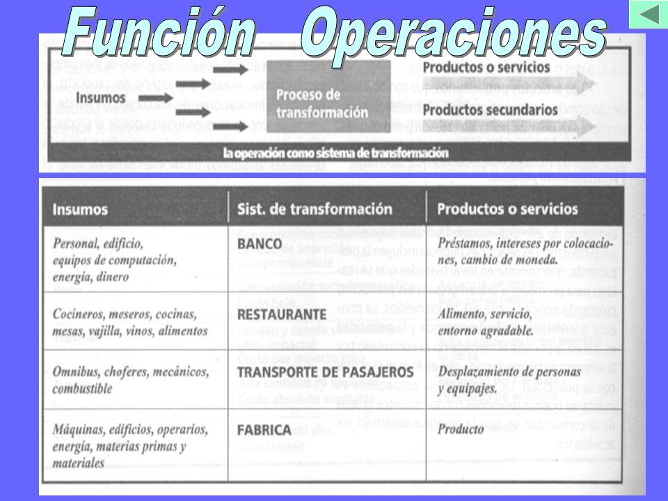 Función Operaciones SISTEMASISTEMA DE TRANSFORMACION QUE UTILIZA DIVERSOS ELEMENTOS LLAMADOS INSUMOS Y LOS COMBINA AGREGANDOLES VALOR, DE TAL FORMA QUE ES POSIBLE OBTENER PRODUCTOS O SERVICIOS.