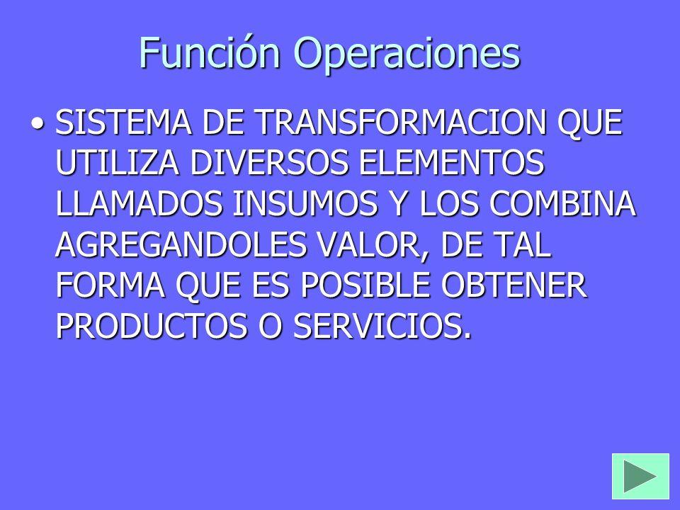 Función Operaciones SISTEMASISTEMA DE TRANSFORMACION QUE UTILIZA DIVERSOS ELEMENTOS LLAMADOS INSUMOS Y LOS COMBINA AGREGANDOLES VALOR, DE TAL FORMA QU