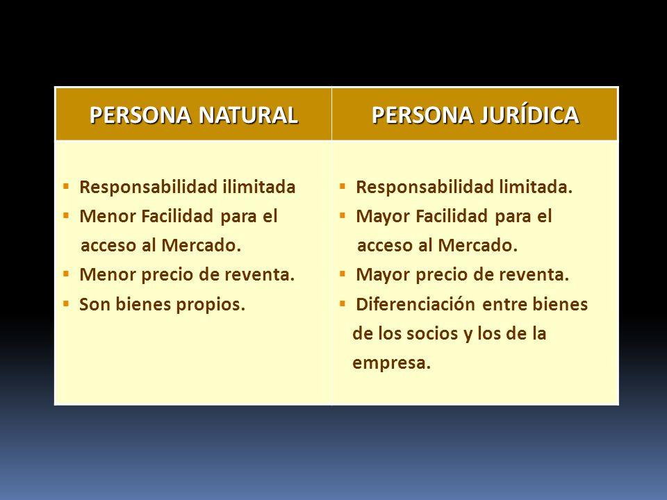 PERSONA NATURAL PERSONA JURÍDICA Responsabilidad ilimitada Menor Facilidad para el acceso al Mercado.