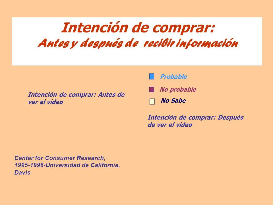 Center for Consumer Research, 1995-1996-Universidad de California, Davis Intención de comprar: Antes y después de recibir información Intención de com