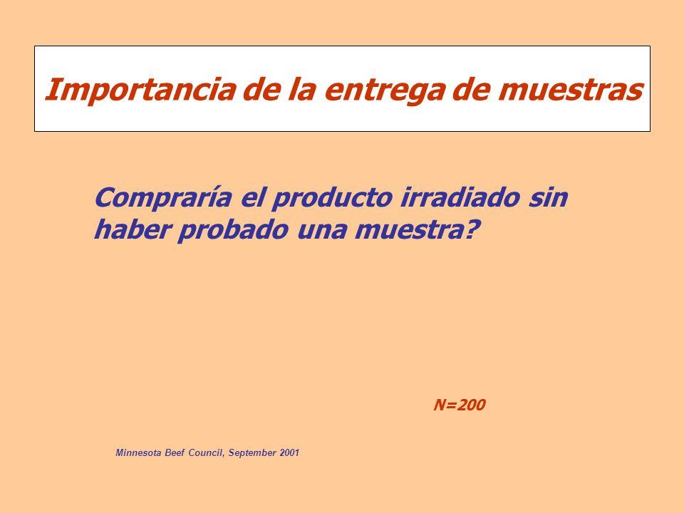 Importancia de la entrega de muestras Minnesota Beef Council, September 2001 Compraría el producto irradiado sin haber probado una muestra? N=200