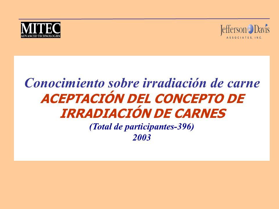 Conocimiento sobre irradiación de carne ACEPTACIÓN DEL CONCEPTO DE IRRADIACIÓN DE CARNES (Total de participantes-396) 2003