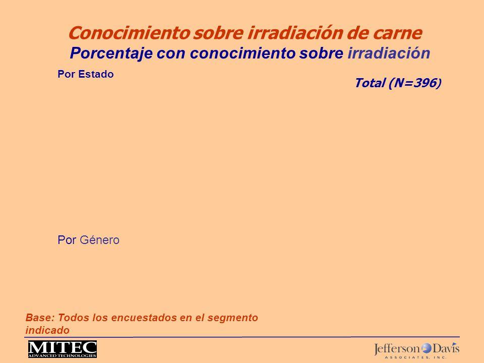 Conocimiento sobre irradiación de carne Base: Todos los encuestados en el segmento indicado Porcentaje con conocimiento sobre irradiación Por Género P