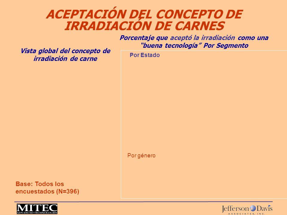 ACEPTACIÓN DEL CONCEPTO DE IRRADIACIÓN DE CARNES Base: Todos los encuestados (N=396) Vista global del concepto de irradiación de carne Porcentaje que
