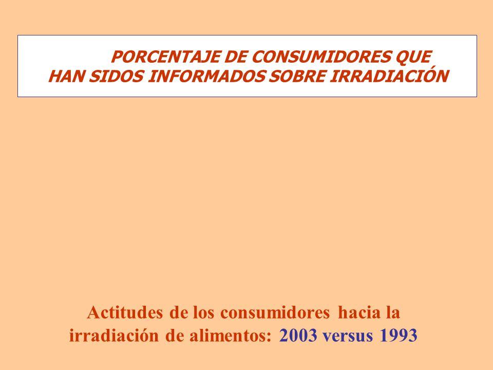 Actitudes de los consumidores hacia la irradiación de alimentos: 2003 versus 1993 PORCENTAJE DE CONSUMIDORES QUE HAN SIDOS INFORMADOS SOBRE IRRADIACIÓ