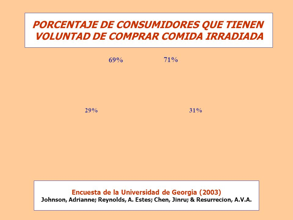 69% 29% 71% 31% PORCENTAJE DE CONSUMIDORES QUE TIENEN VOLUNTAD DE COMPRAR COMIDA IRRADIADA Encuesta de la Universidad de Georgia (2003) Johnson, Adria