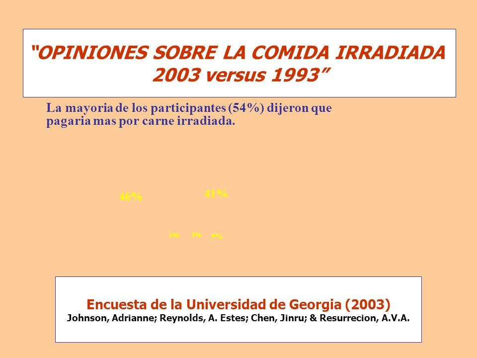 OPINIONES SOBRE LA COMIDA IRRADIADA 2003 versus 1993 La mayoria de los participantes (54%) dijeron que pagaria mas por carne irradiada. 46% 41% 5% 3%