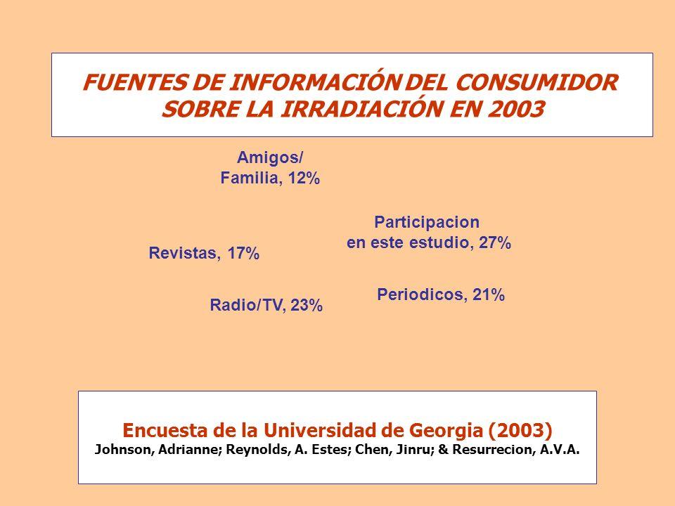 Participacion en este estudio, 27% Periodicos, 21% Revistas, 17% Amigos/ Familia, 12% Radio/TV, 23% FUENTES DE INFORMACIÓN DEL CONSUMIDOR SOBRE LA IRR